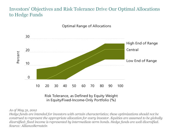 Investors' Objectives and Risk Tolerance Drive Our Optimal Allocation to Hedge Funds