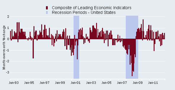 Leading Indicators continue to indicate growth