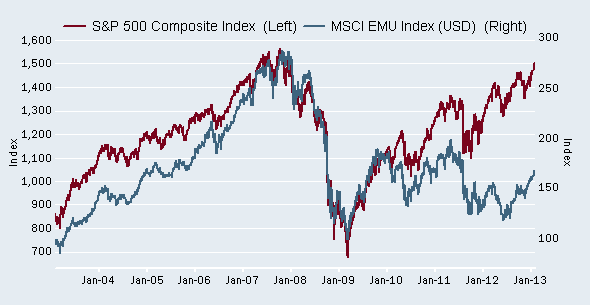 Eurozone stocks have underperformed