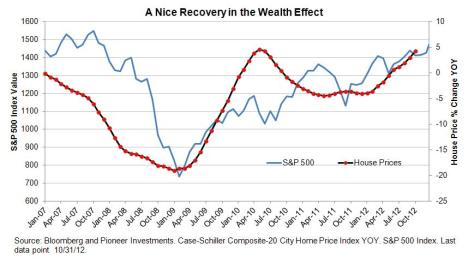 blog - Wealth Effect
