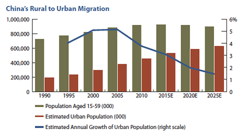 China's Rural to Urban Migration