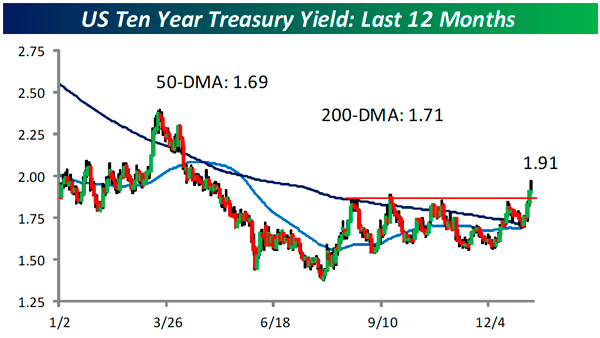 https://flexibleplan.com/hotline/1-7-13-us-ten-year-treasury-yield.jpg
