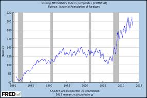 Graph of Housing Affordability Index (Composite)