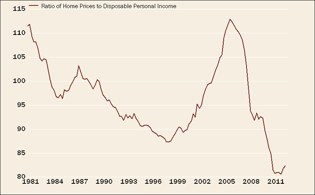 Homes Cheap Relative to Income