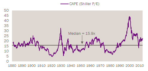 CAPE Signaling Stock Market Overvaluation