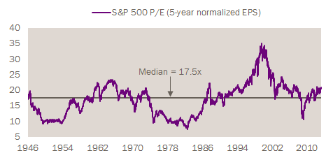 Five-Year Normalized P/E Signaling Slight Stock Market Overvaluation