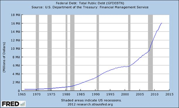 Federal Debt: Total Public Debit