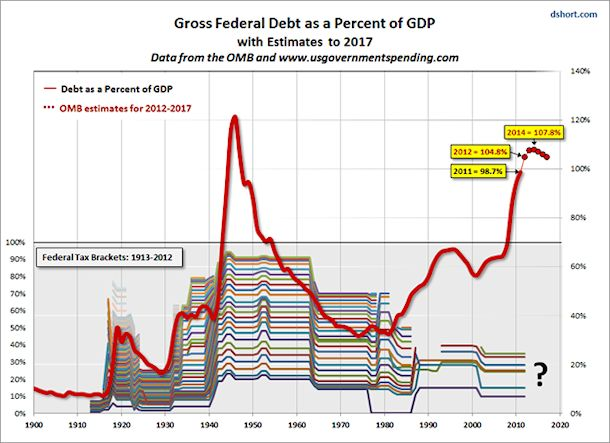 Gross Federal Debt as a Percent of GDP