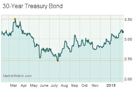 30 Year Treasury Yields
