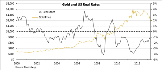 gold_2Q13_10_000.png