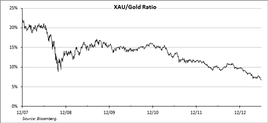 gold_2Q13_12_000.png