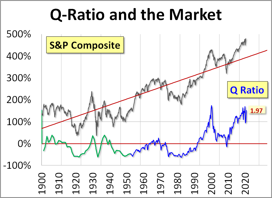 The Q Ratio And Market Valuation Monthly Update Seeking Alpha