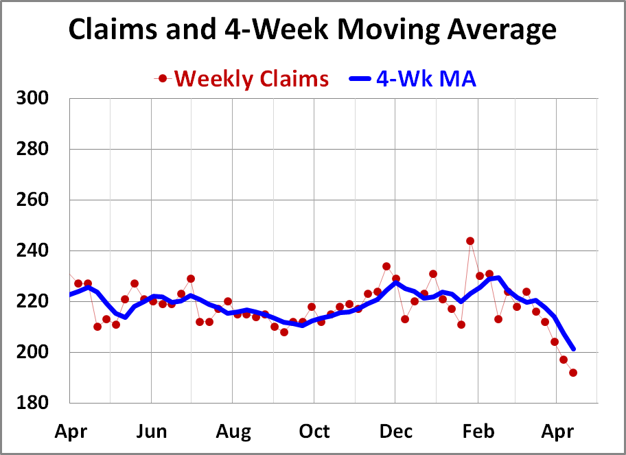Weekly Unemployment Claims: Down 8K - dshort - Advisor Perspectives