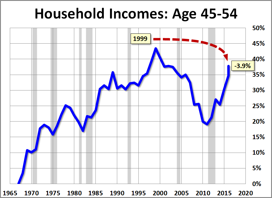 Median Household Incomes By Age Bracket 1967 2017 Dshort