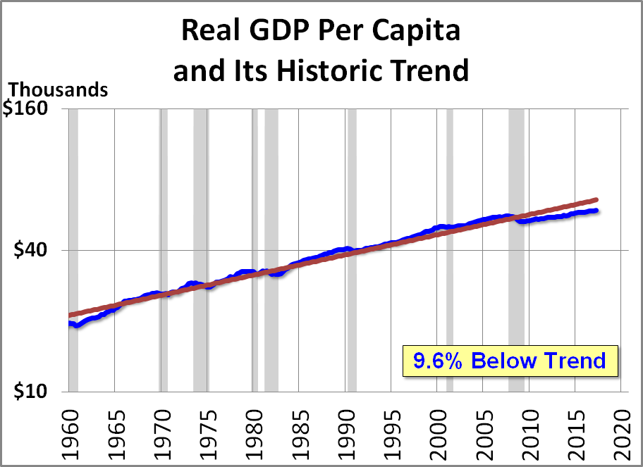 gdp per capita as a measure The gross domestic product economic growth is the measure of the change of gdp from one year to the gdp per capita is used to measure national incomes.