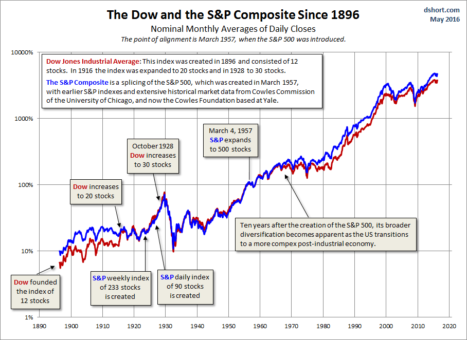 S P Composite Stock Price Index