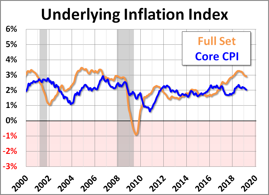 Image result for core underlying inflation