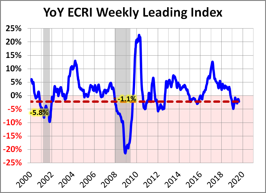 ECRI Weekly Leading Index Update - dshort - Advisor Perspectives