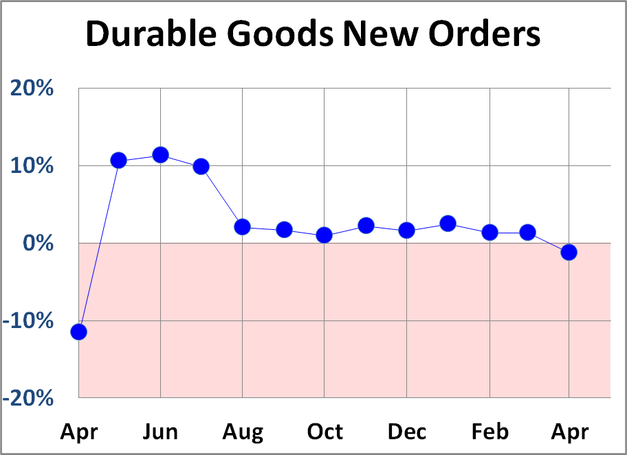 Headline Durable Goods Orders Down 1.3% in April After 11 Months of Increases Thumbnail Chart