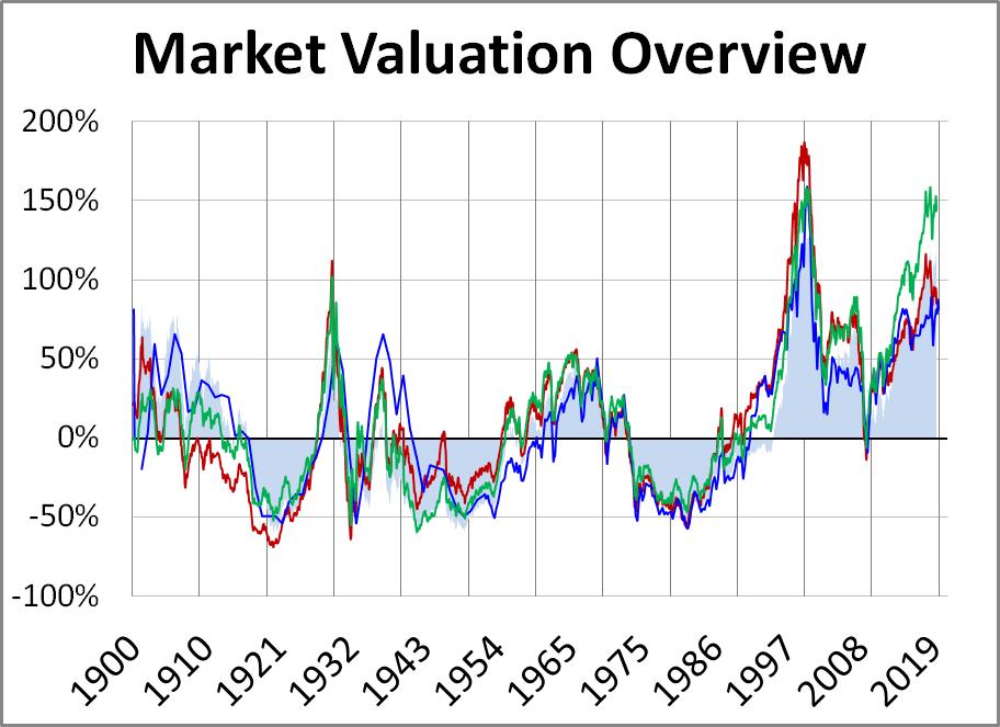 Market Remains Overvalued - dshort - Advisor Perspectives