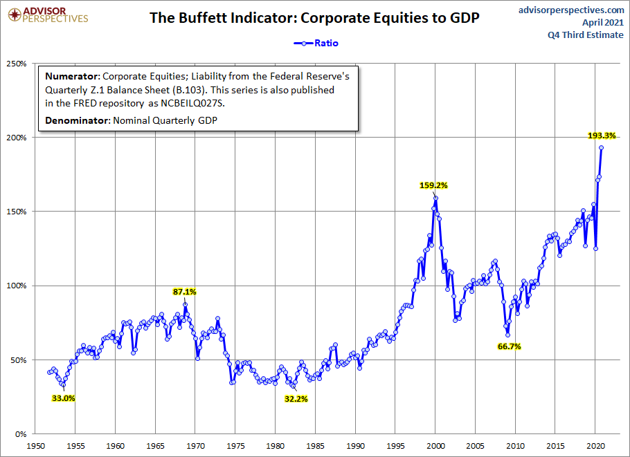 Market Cap to GDP: An Updated Look at the Buffett Valuation Indicator Thumbnail Chart