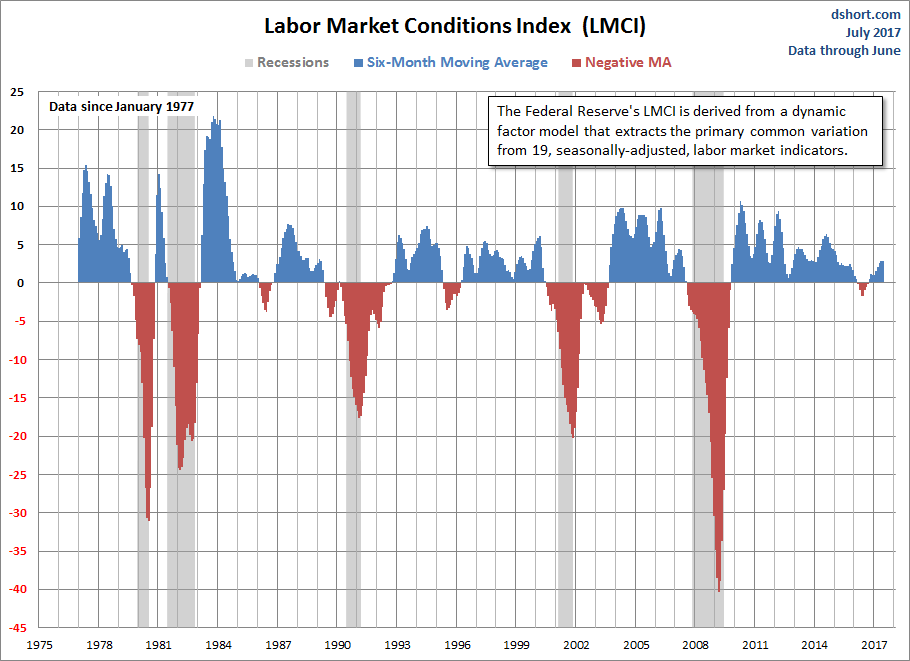 Labor Market Conditions Index 6-month Moving Averages