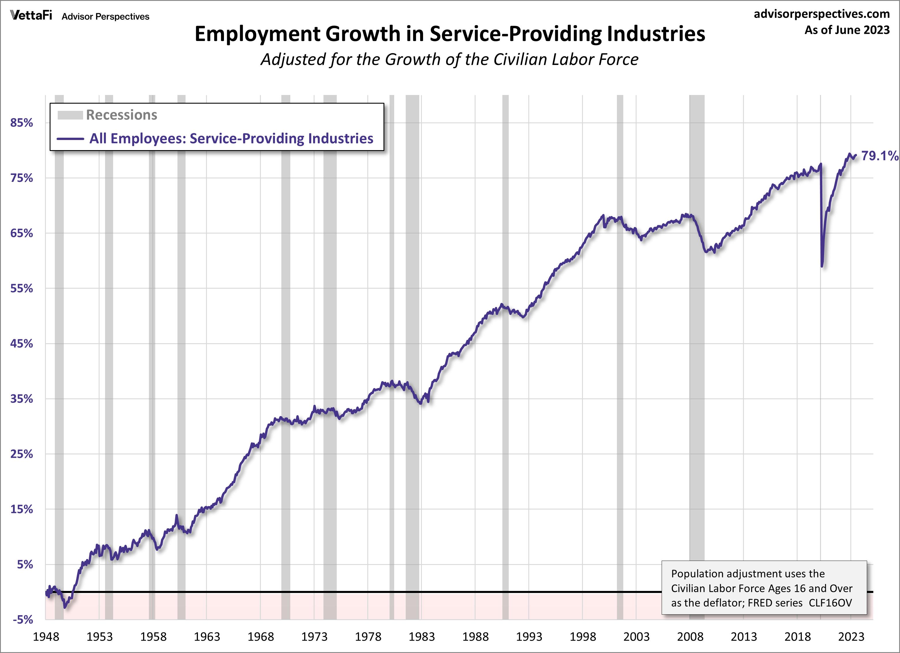 Employment Growth, CLF16OV Adjusted