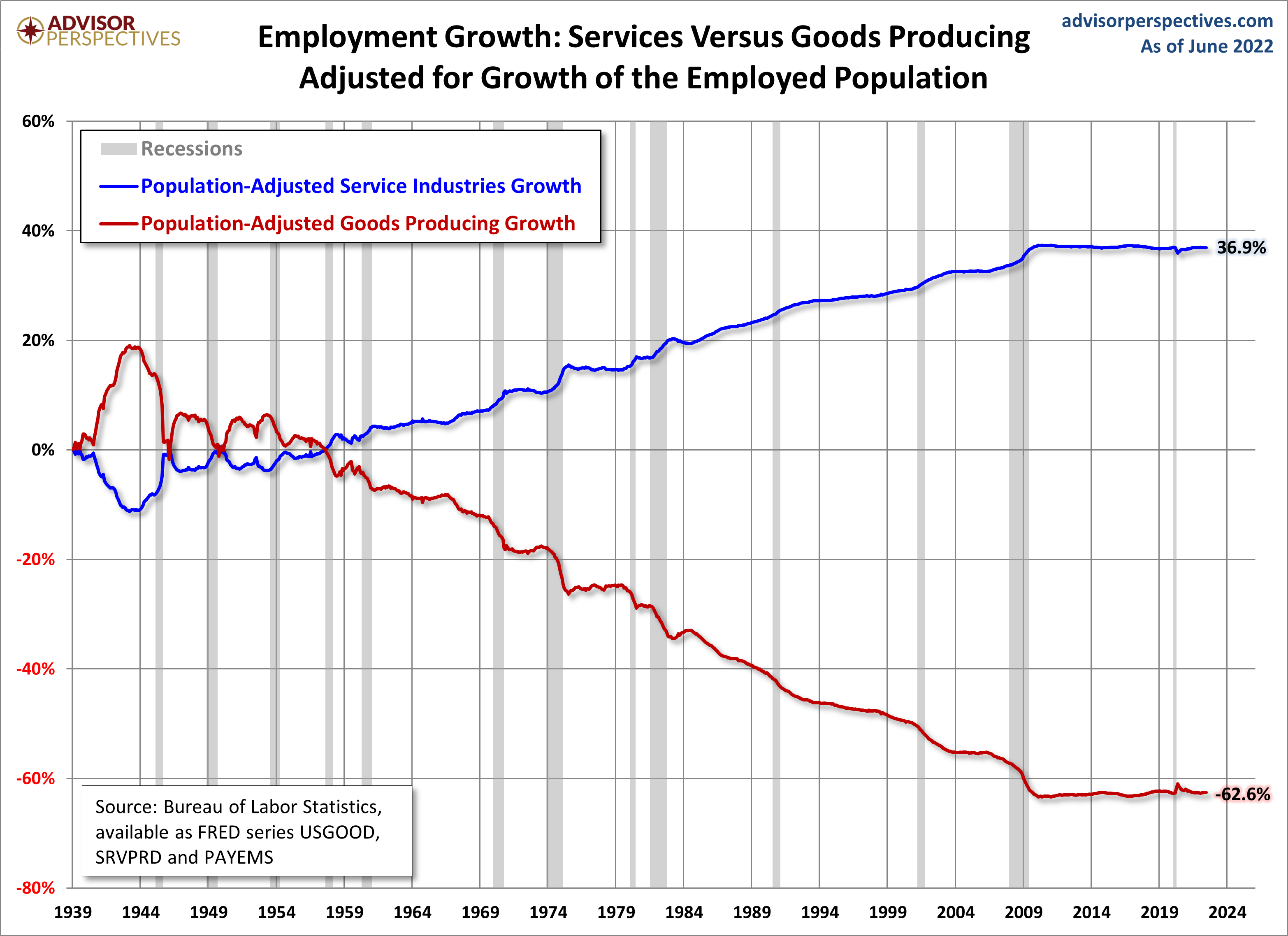 Employment Growth, Population Adjusted