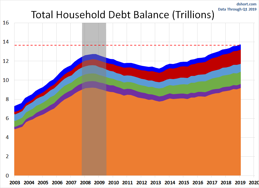 Household Debt And Credit Report: Up $124B in Q1 - dshort - Advisor
