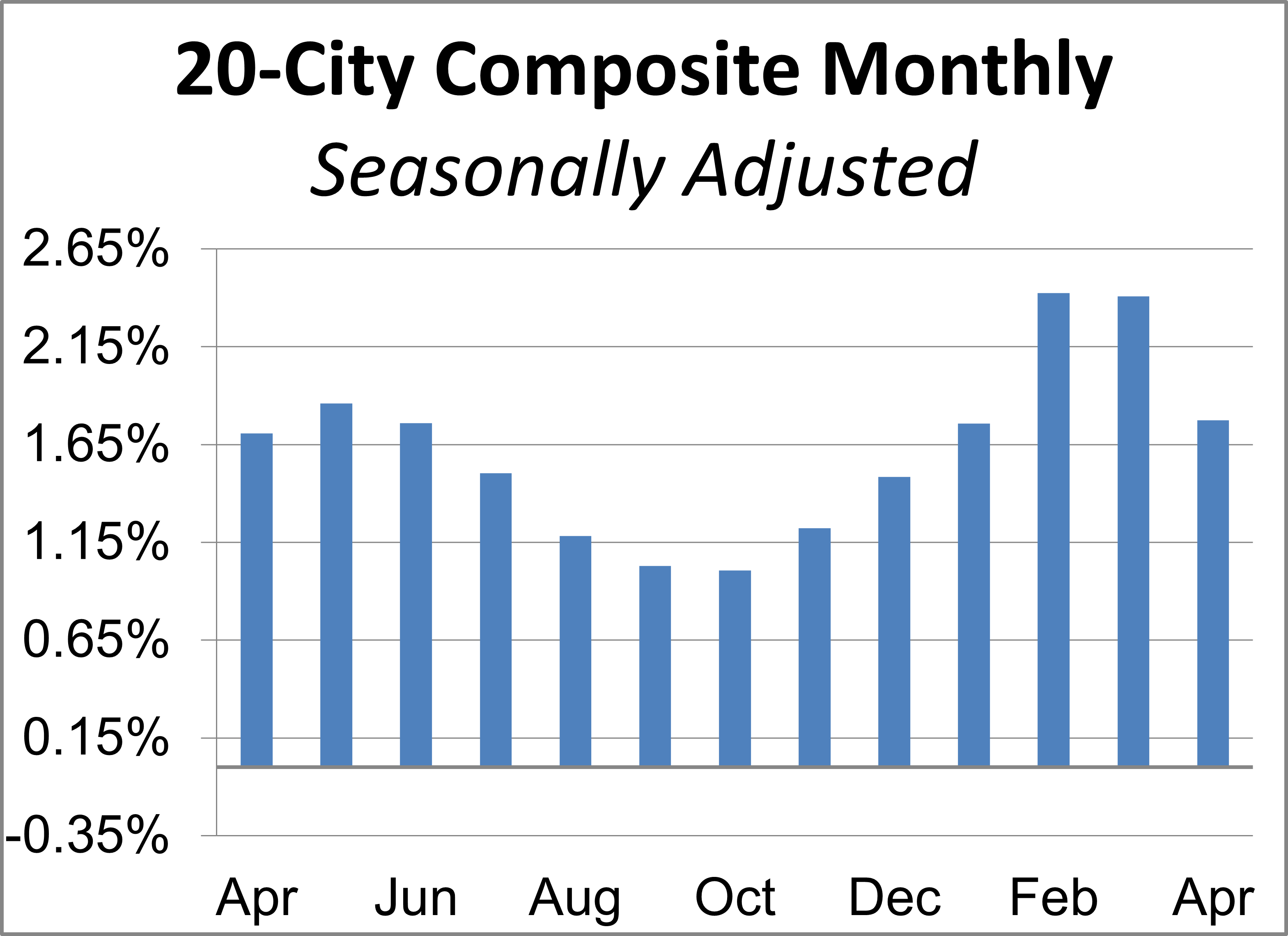 20-City Month-over-Month