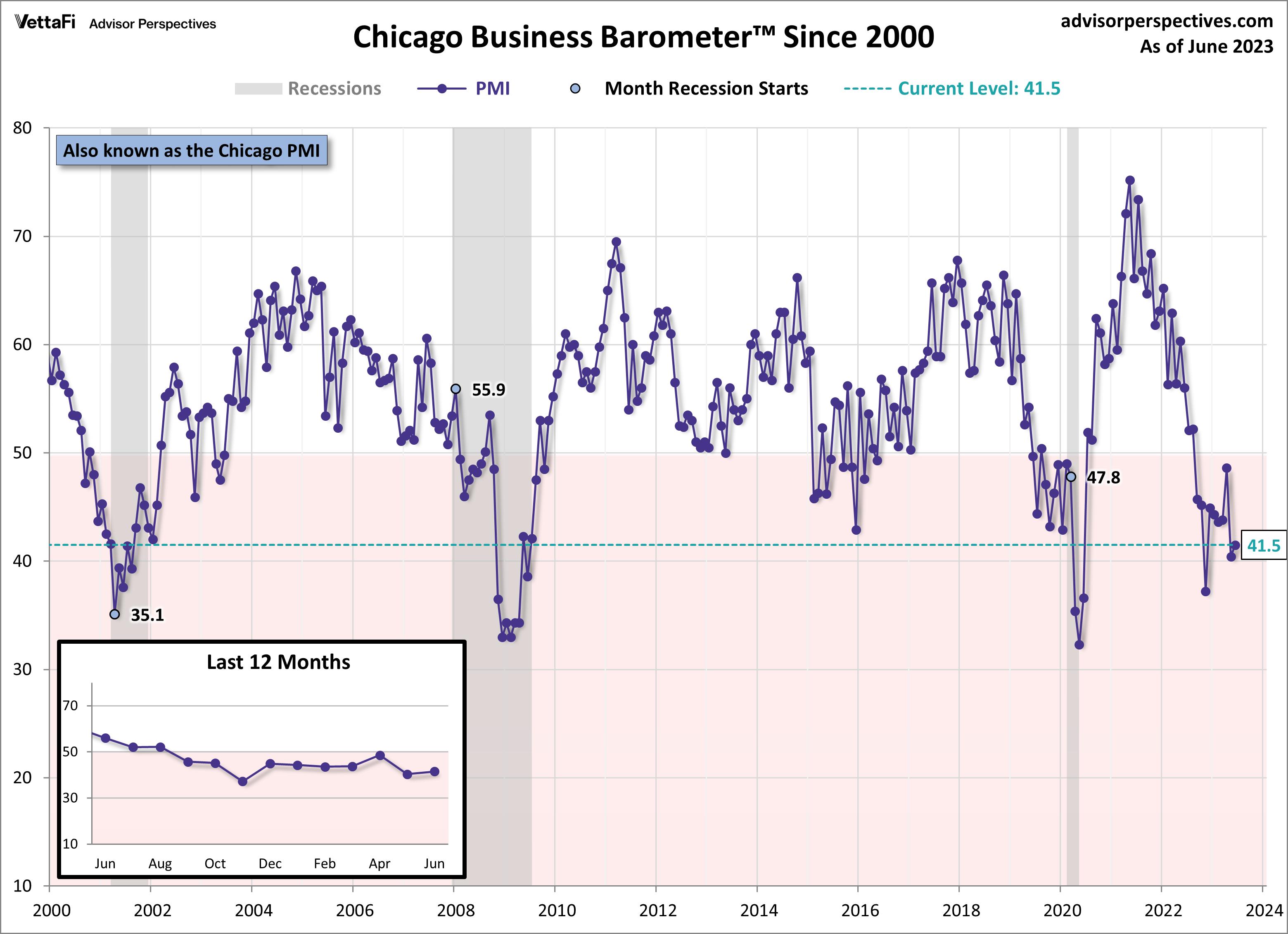 Chicago PMI since 2000