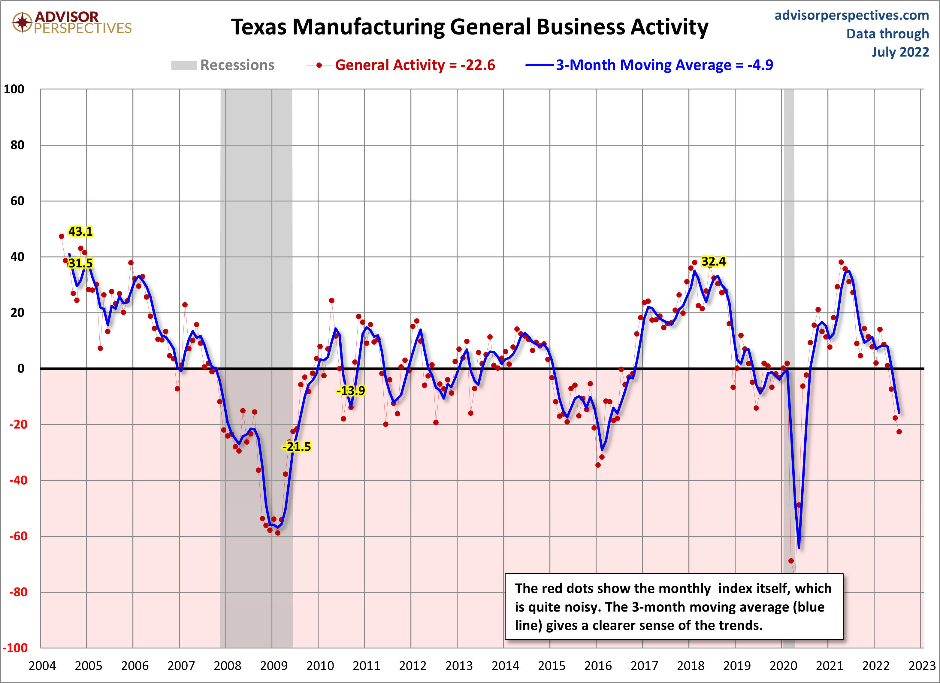 Dallas Fed Manufacturing