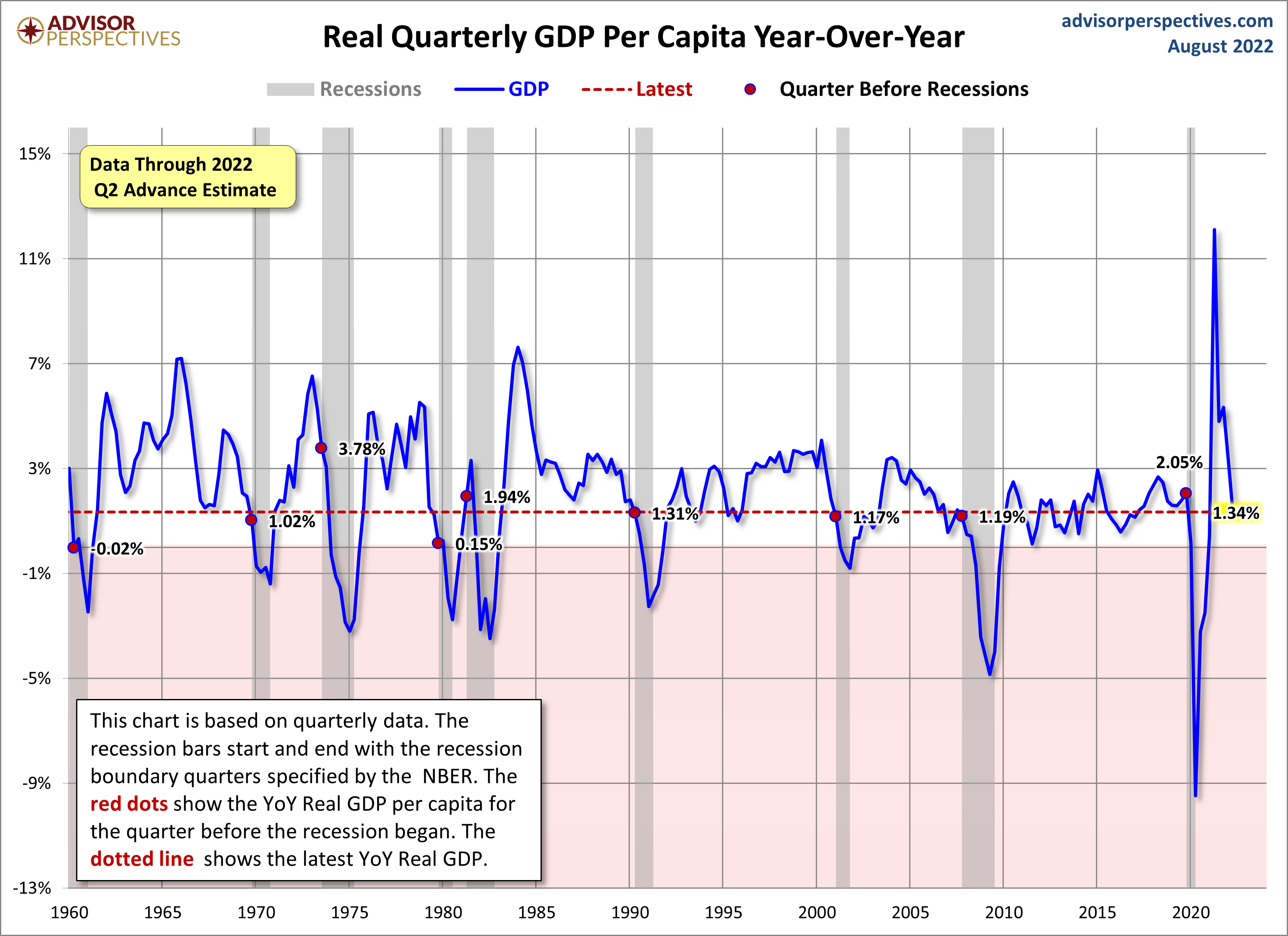 how to work out per capital gdp for year 0