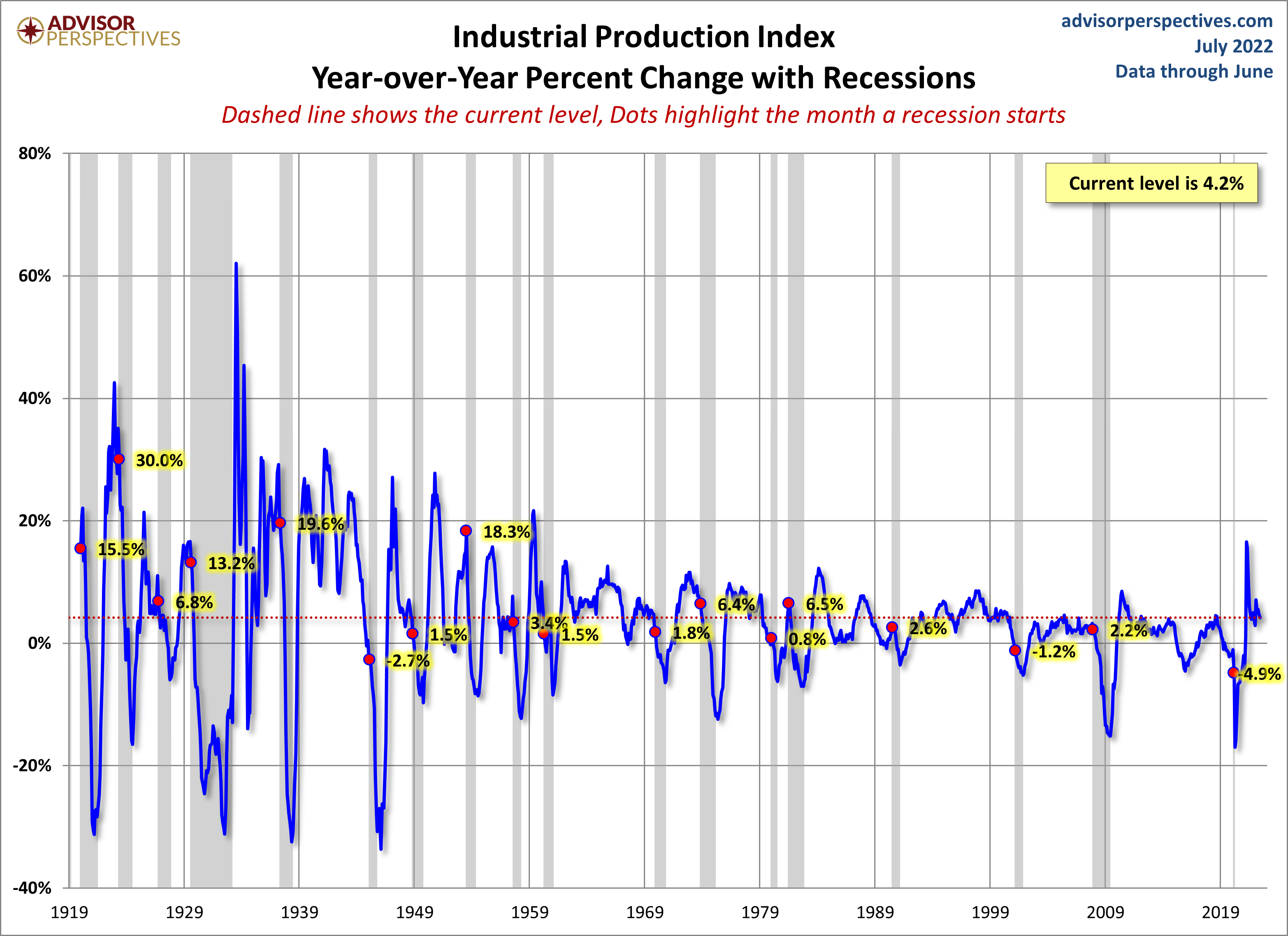 Industrial Production Since 1919