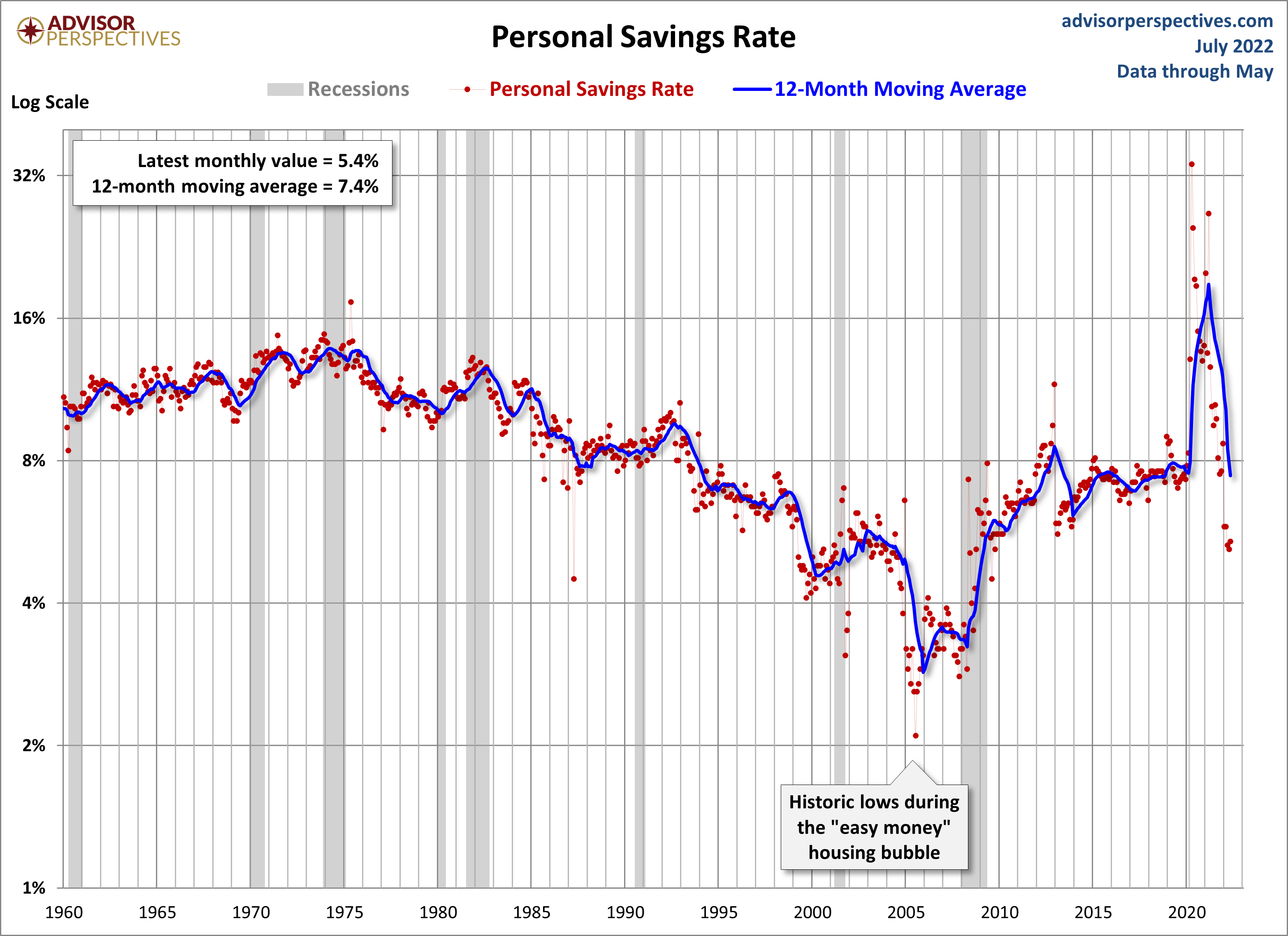 What teen personal savings rates in the us really