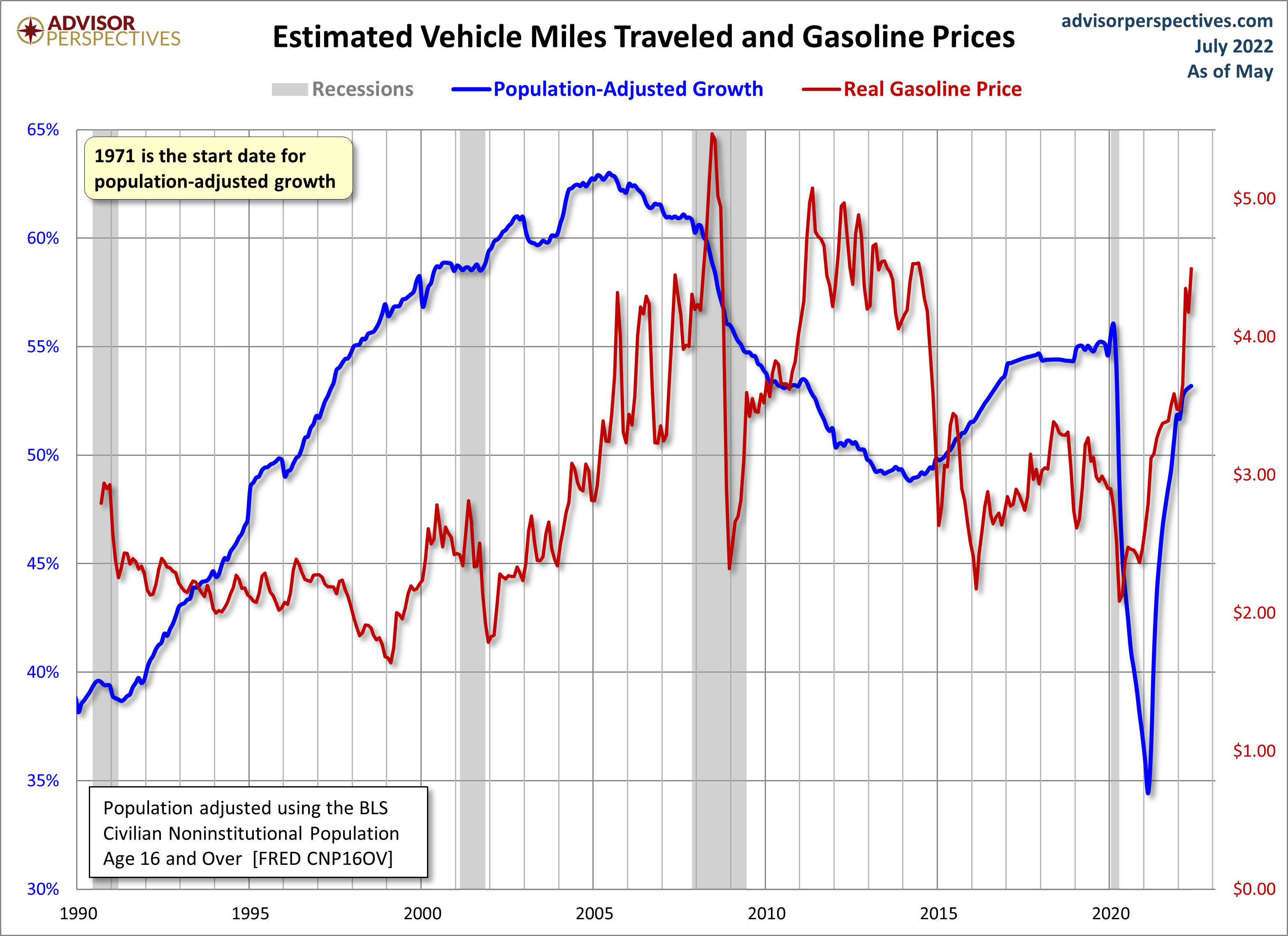 Miles Traveled and Gasoline Prices