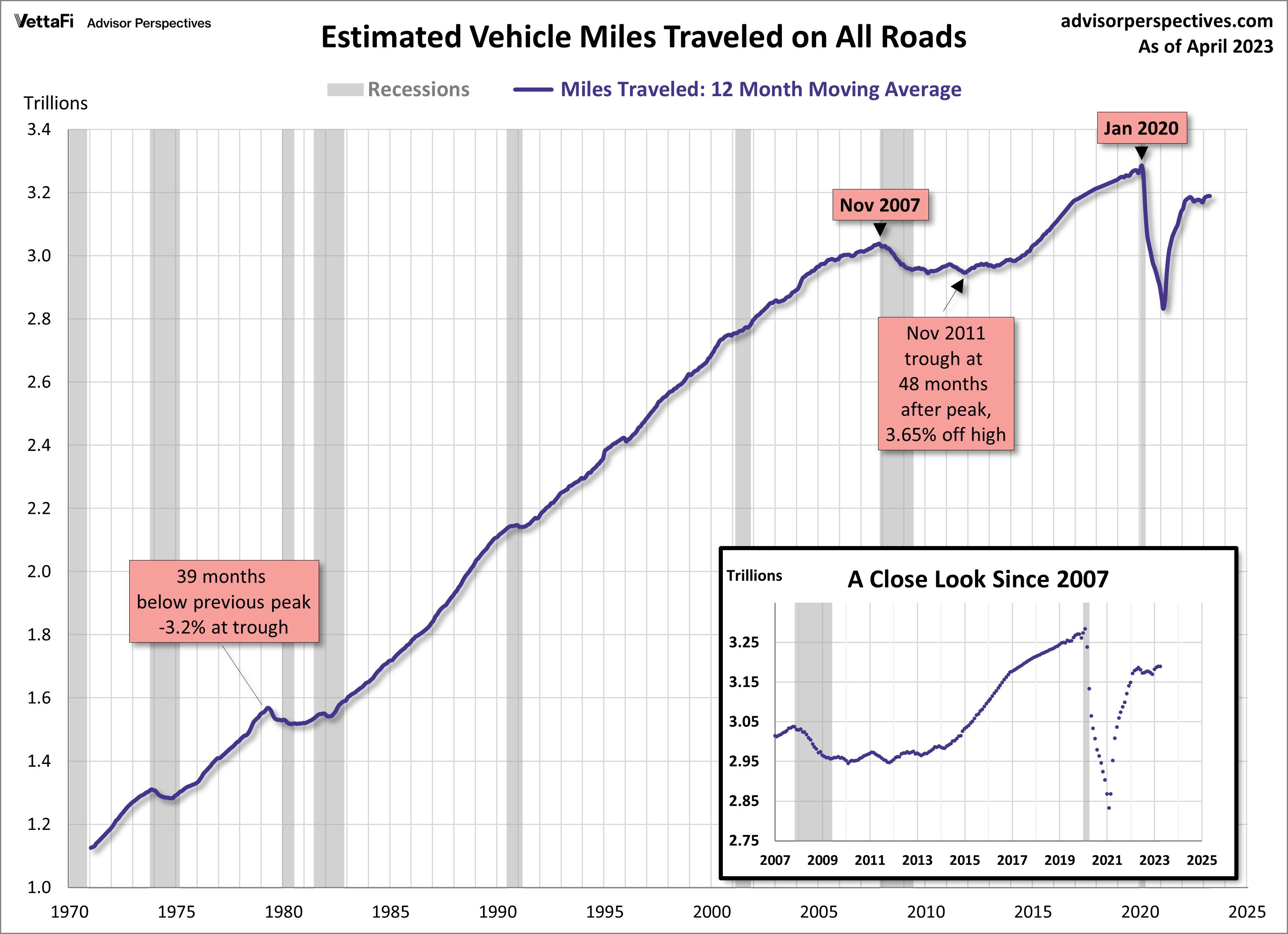 Vehicle Miles Traveled