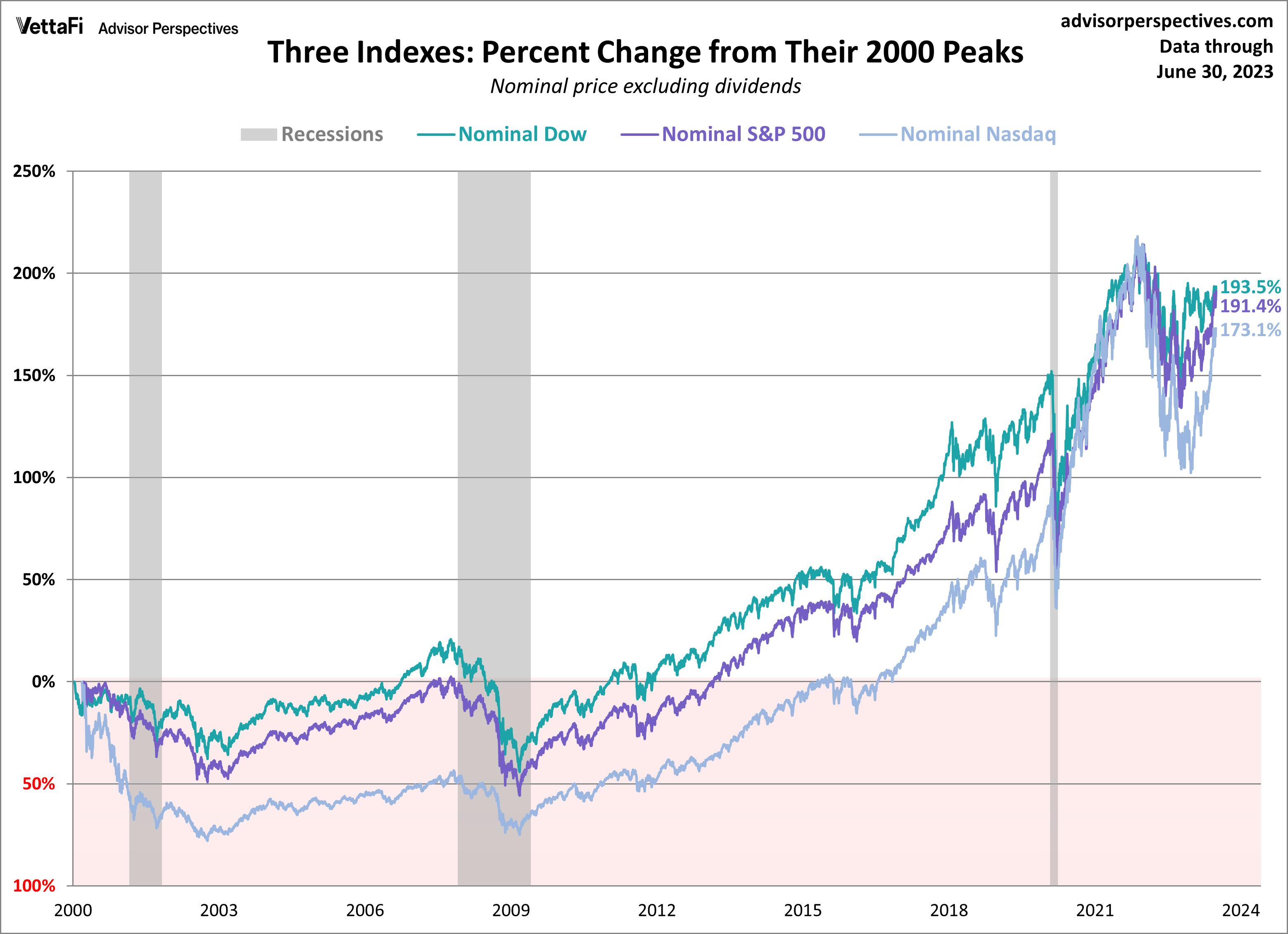 Charts 2000
