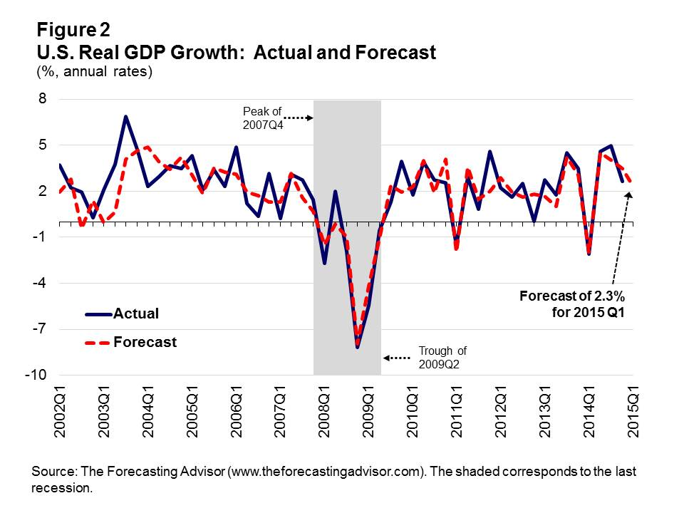 an analysis of the accurate forecast in economic growth Dition, satellite data are likely more reliable than countries' published measures   in this analysis, we use nighttime lights data to forecast current- quarter us   time lights to estimate economic growth in china, finding that chinese growth.