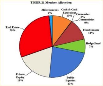 Tiger 21 Member Allocation