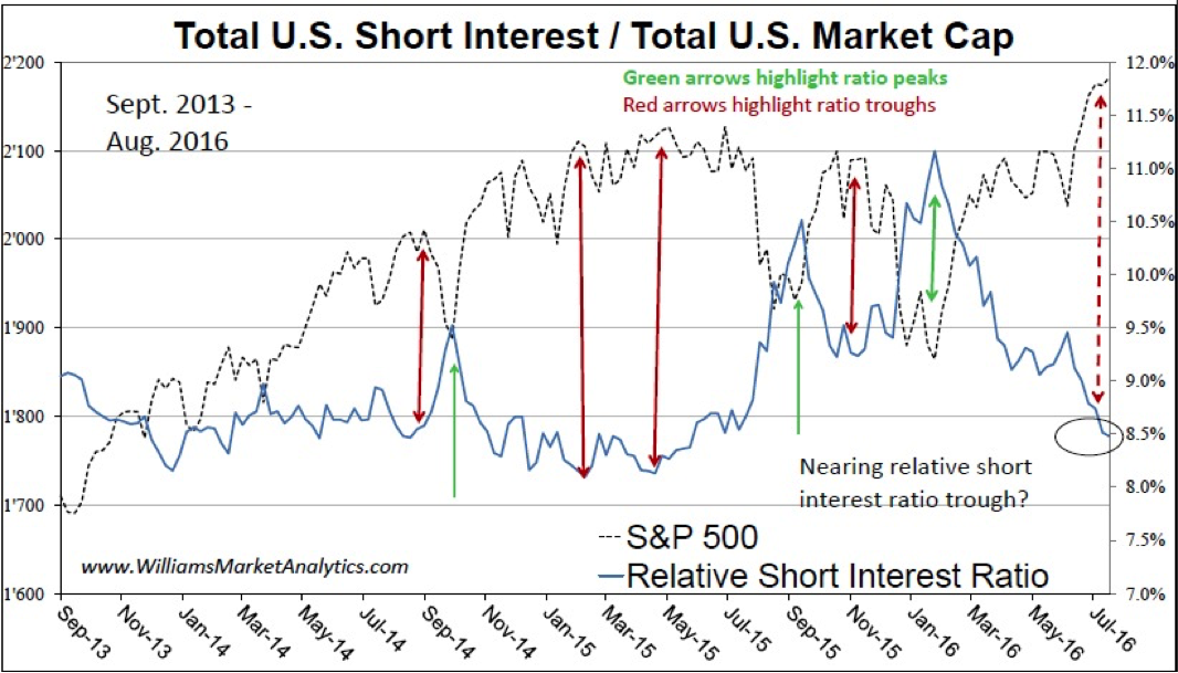Short interest and other market data concerns williams for Mirror of equity