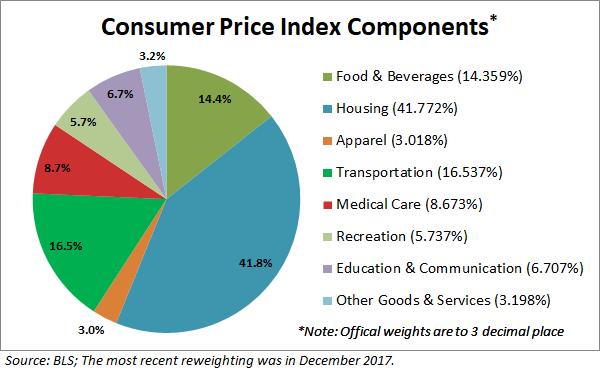 What inflation means to you inside the consumer price index