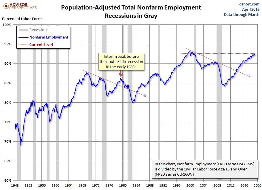 Population Adjusted Employment