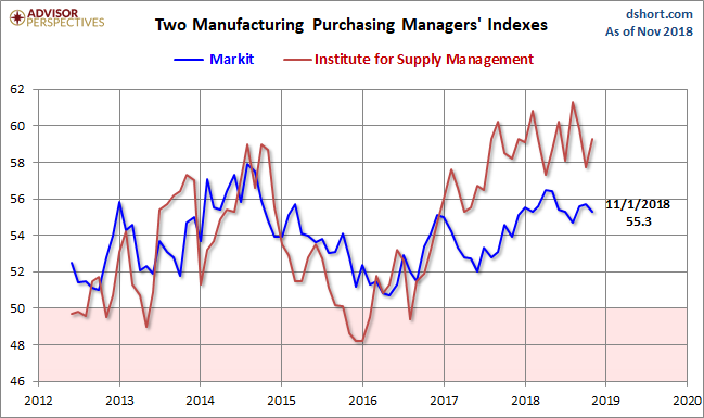 Markit and ISM Manufacturing PMI