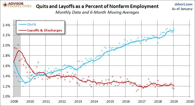 Quits versus Layoffs