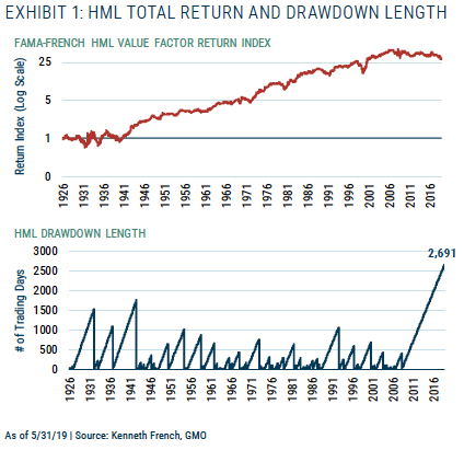 Risk and Premium - A Tale of Value - GMO - Commentaries