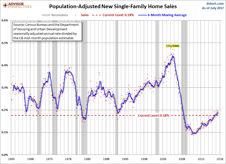 Population Adjusted