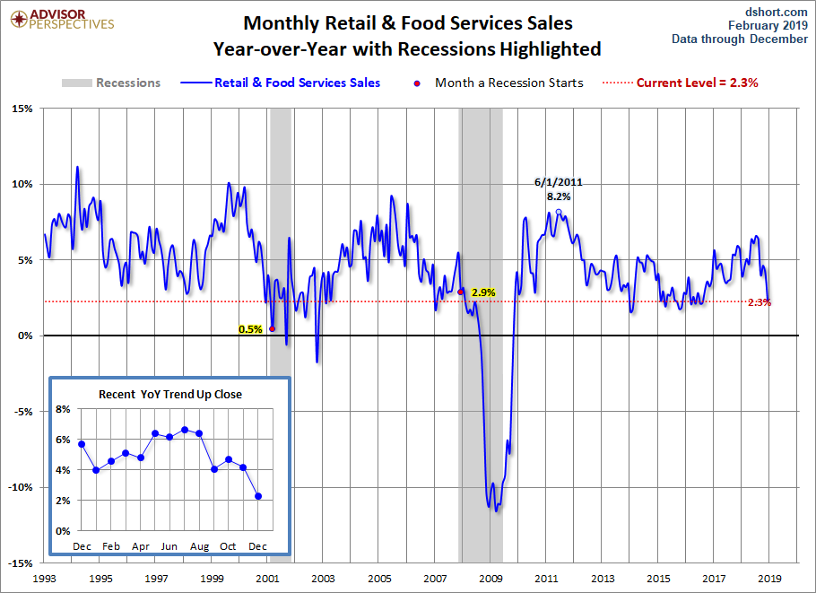 Retail Sales YoY