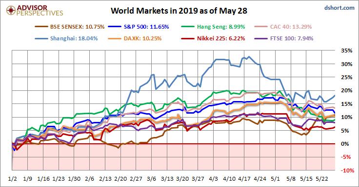 World Markets Update