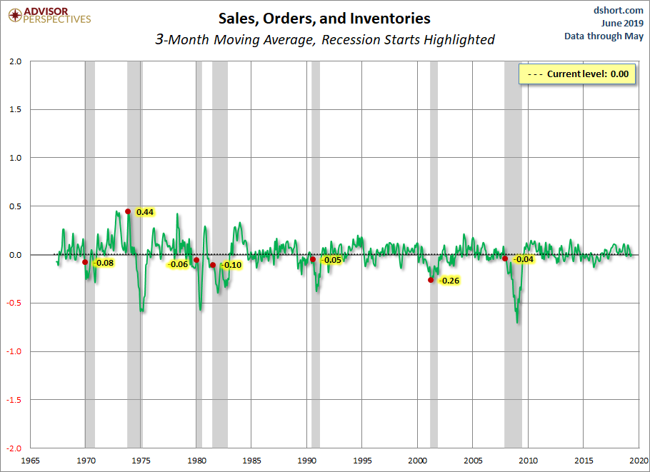 Sales Orders and Inventories